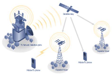 Mobile Satellite Network Diagram Telecommunication