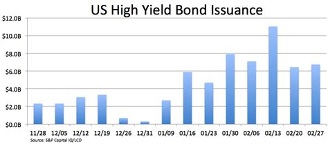 High Yield Bond Volume Hits $675b As Energy Issuers. Online Ms Information Technology. Where Can I Get Help For Alcohol Abuse. Top Fashion Design Schools Trans 4 Logistics. Top 10 Plastic Surgeons In Nyc. Boston University School Of Social Work Online. Debt Consolidation Loans For People With Poor Credit. Florida Spine Institute Plane Crash Wisconsin. Masters Public Administration Online