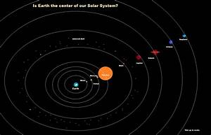 Earth Center Of The Solar System Theory