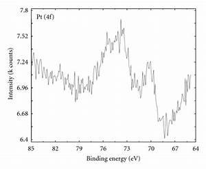 Xps Pt 4f Core Level For Pt  Tio2 Photocatalyst
