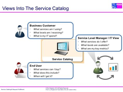 The Service Catalog Cornerstone Of Service Management