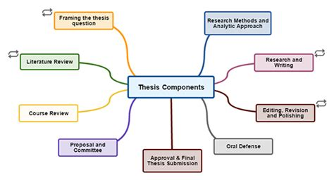 What is a thesis in english thesis abstracts online thesis abstracts online how to write an academic report pdf