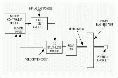 designing robust  fault tolerant motion control