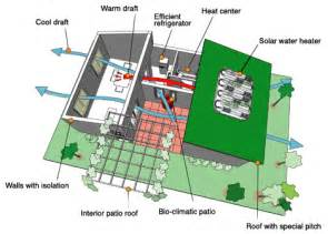 efficient home designs landscape urbanism february 2011