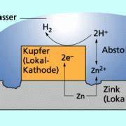 Korrosion Von Eisen : korrosion verschiedener metalle in chemie sch lerlexikon lernhelfer ~ A.2002-acura-tl-radio.info Haus und Dekorationen