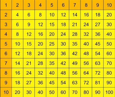 לוח הכפל מתמטיקה
