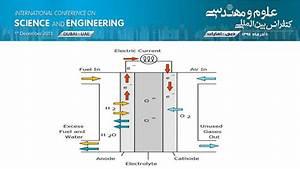 SOFC Structure [14] | Download Scientific Diagram