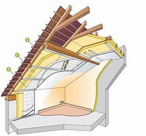 Isolation Thermique Combles : laine de verre isolation comble isolation laine de verre ~ Premium-room.com Idées de Décoration