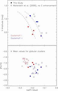 Oosterhoff Classification Of Cemp Rr Lyrae Stars  Top Panel