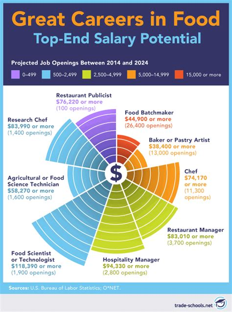 Beefeater Kitchen Manager Salary by 13 Top Careers In Food 6 Exciting Benefits They Offer