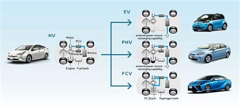 Hybrid Technology by Inheriting Hybrid Technologies Toyota Global Newsroom