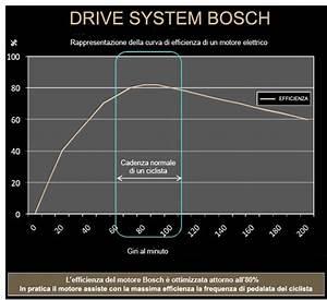 Ebike Motor Power Curve Comparison Chart Bosch Yamaha