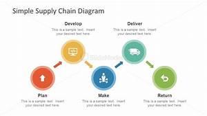 Supply Chain Process Diagram Presentation