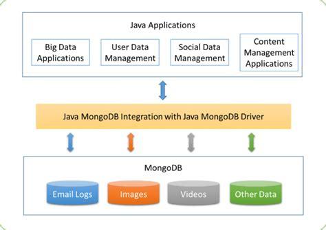 mongodb  java  big data applications