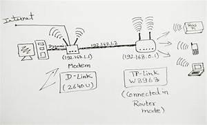 Networking  Modem