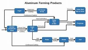 Aluminum Forming Effluent Guidelines