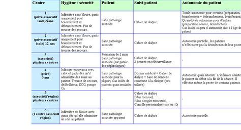 classement des dossiers dans un bureau autodialyse