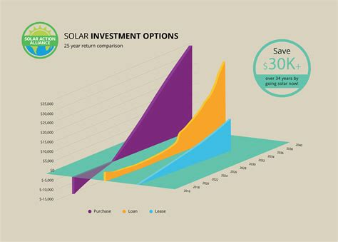 Solar Panels for Sacramento Homes: Tax Incentives, Prices ...