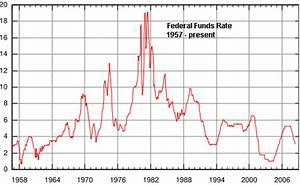Crypto Market Cap Chart Long Term Chart Of Federal Funds Rate Seeking Alpha