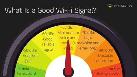 Wifi Signal Strength What Is A Good Signal And How Do. M S Biomedical Engineering Trump Card Freight. Double Sided Retractable Banner Stand. Online Marketing Automation Mover New York. Blood Sugar Levels For Diabetes Chart. Danbury Hospital Dental Clinic. Online Administration Course. Collector Car Insurance Infant Life Insurance. Recreational Vehicles Loans Lacey Auto Body
