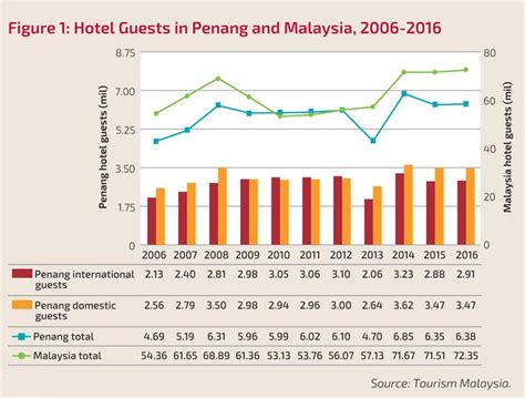 penang monthly tourist arrivals  hotel occupancy