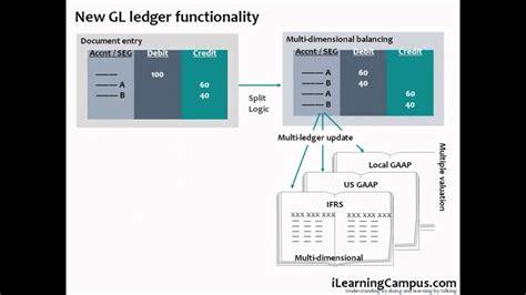 sap financial accounting fi  general ledger document
