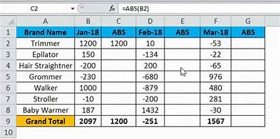 Absolute Value Excel Example Examples Formula Function