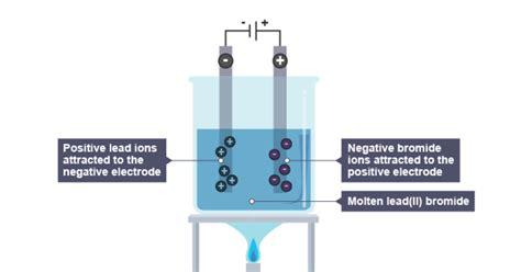 igcse chemistry   describe experiments  investigate electrolysis  inert