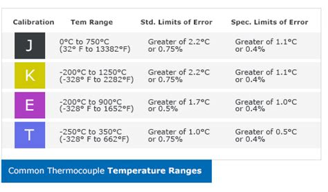 type j thermocouple temperature range a quoi sert un thermocouple omega engineering