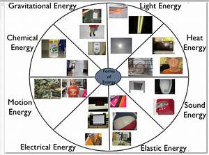 Energy Wheel - What's going on in Mr. Solarz' Class?