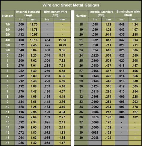 sheet metal gauge table swg sheet thickness chart super duplex plate sheet 6