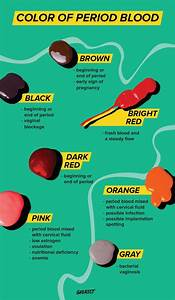 Period Blood Color Chart  Decoding Menstrual Health