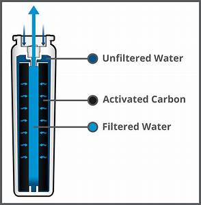 How Does A Refrigerator Water Filter Work  Does It Actually Work