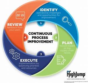 Continuous Process Improvement Key To Realizing Supply