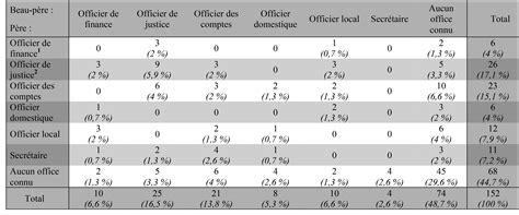 résumé la chambre des officiers carrières des officiers et influence politique d une