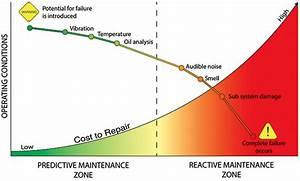 5 Key Metrics that Affect Operational Efficiency