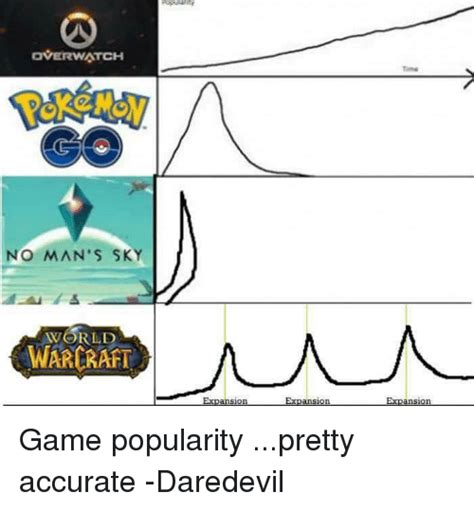 No Man S Sky Memes - over watch no man s sky warerari expansion ansion expansion game popularity pretty accurate