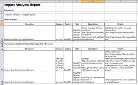 Business Change Impact Assessment Template Impact Analysis