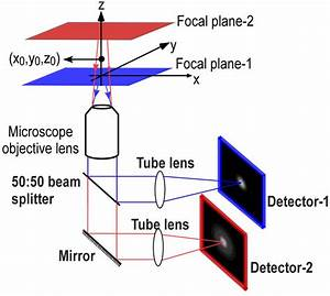 Multifocal Plane Microscopy
