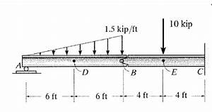 Solved  Draw Shear And Moment Diagrams For The Following B