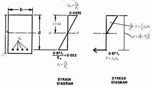 Why Is The Diagram For Strain Linear And Stress A Curve In Rcc