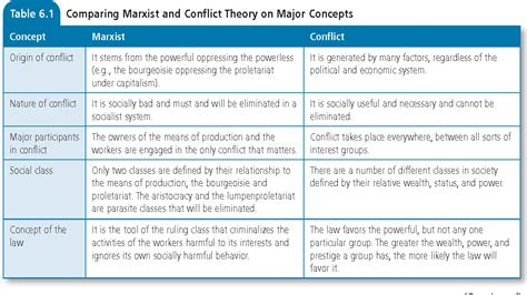 Table 6 1 from CRITICAL THEORIES : MARXIST CONFLICT AND