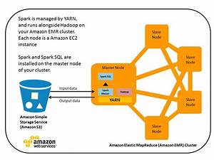 Run Spark And Spark Sql On Amazon Elastic Mapreduce   Articles  U0026 Tutorials   Amazon Web Services