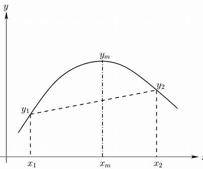 Concave Function Strictly Scalar Example Line Graph