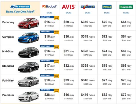 Cheap Hawaii Honolulu Car Rental 0 For 7 Days From