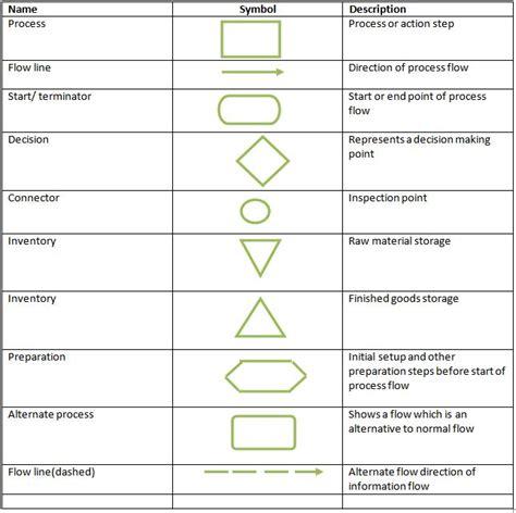 process flow chart symbols definition marketing