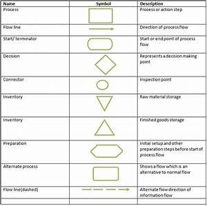 Process Flow Chart Symbols Definition