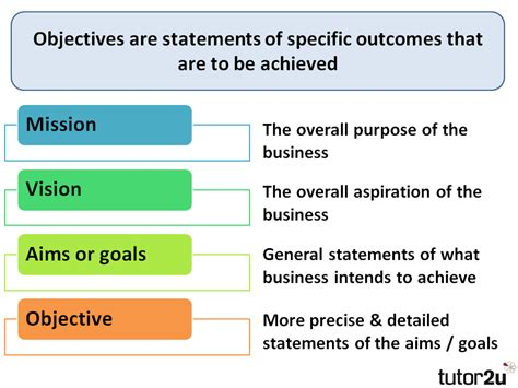 business objectives introduction tutor2u business