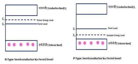Fermi level represents the average work done to remove an electron from the material (work function) and in an intrinsic semiconductor the electron and hole concentration are equal. बाह्य अर्धचालक क्या है? (What is N Type and P Type Semiconductor in Hindi?) - हिन्दी प्रदेश