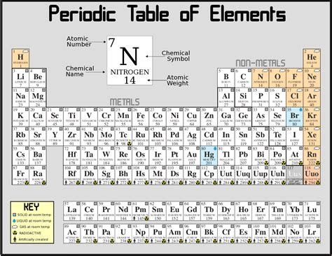 periodic table of elements chart the general field theory of physics a reasoned